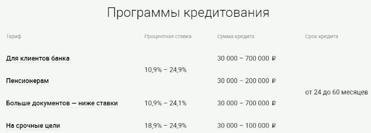 Ренессанс Кредит Банк